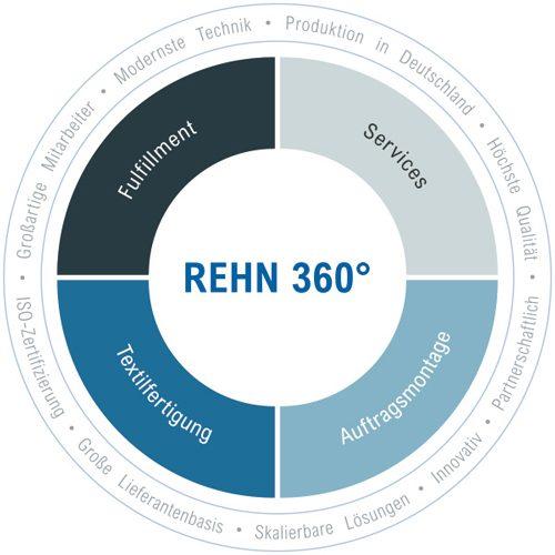 360-grad-leistungsspektrum-2