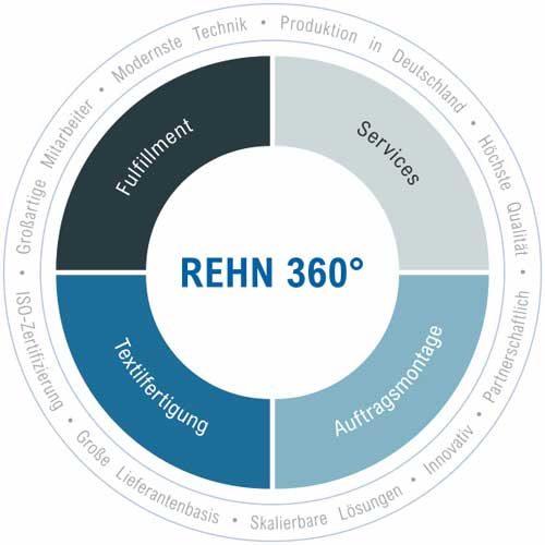 360-grad-leistungsspektrum-2_1